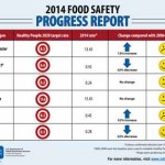 CDC: 71 Food Poisoning Deaths in 2014