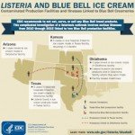 Blue Bell Restarts Limited Ice Cream Production After Listeria Outbreak
